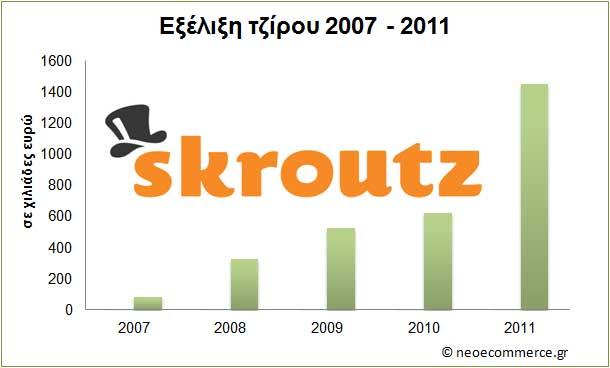 Skroutz_εξέλιξη-τζίρου-2007
