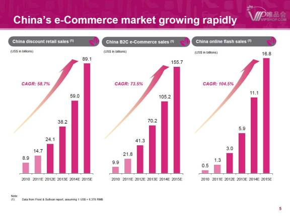China's e-Commerce market growthΠηγή: Vipshop