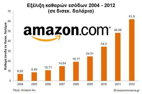 Amazon Net Sales 2004_2012