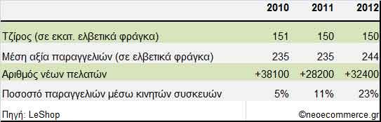 Εξέλιξη κύριων στοιχείων-LeShop-2010_2012