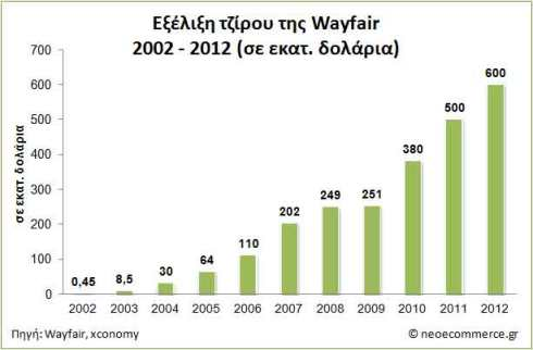 Sales evolution Wayfair 2002- 2012