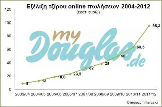 Douglas Online-Sales 2004-2012