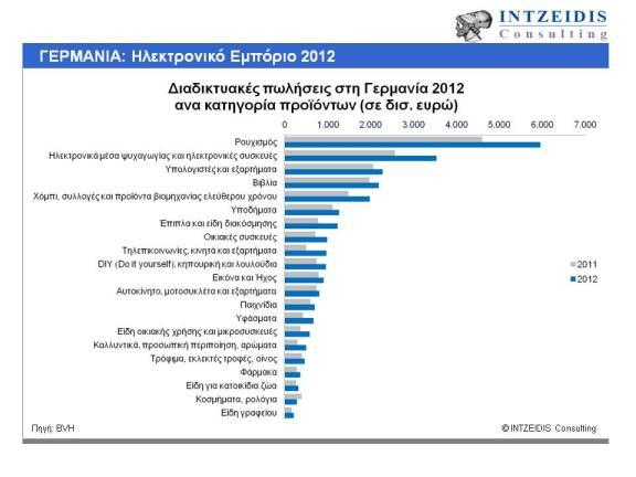 Διαδικτυακές πωλήσεις στη Γερμανία 2012 ανα κατηγορία προϊοντων