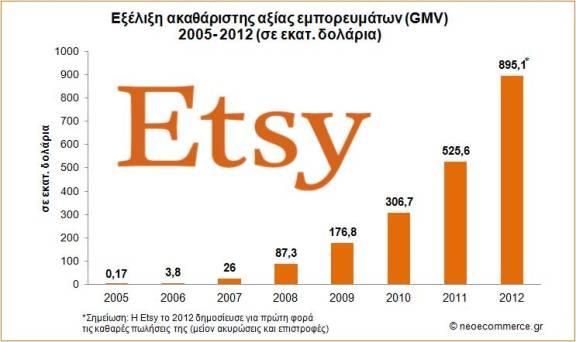 Etsy_GMV_2005_2012