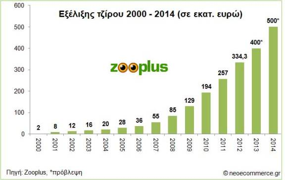 Zooplus 2012