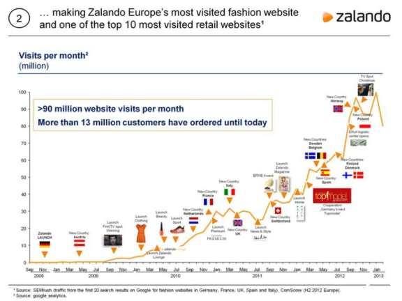 Zalando_Visits-per-month