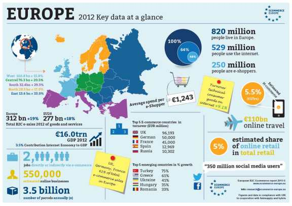 ecommerce_europe_2012-Key-Data