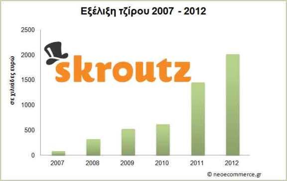 Skroutz εξέλιξη τζίρου 2007 - 2012