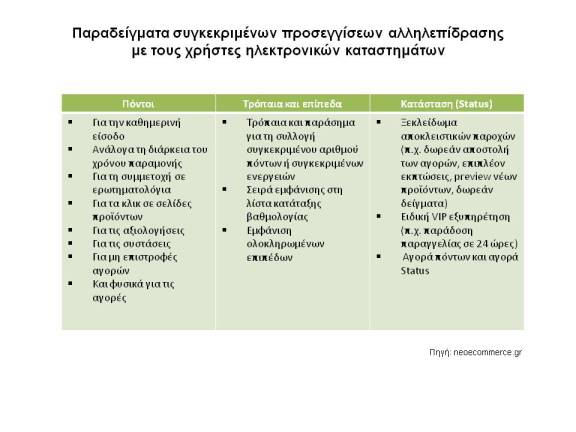 Gamification_Πινακας προσέγγισης αλληλεπιδρασης πελατων