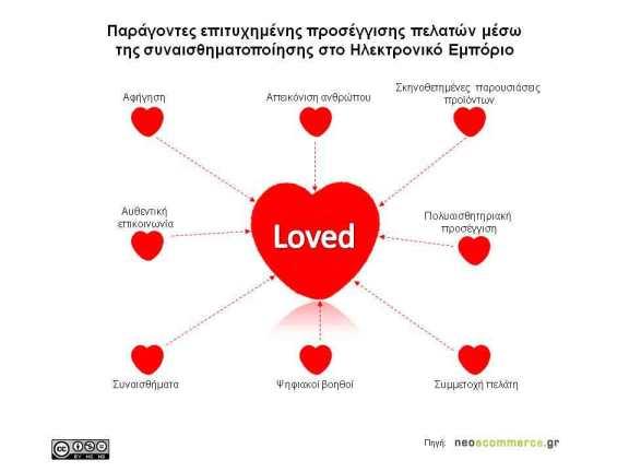 Factors Emotional Commerce