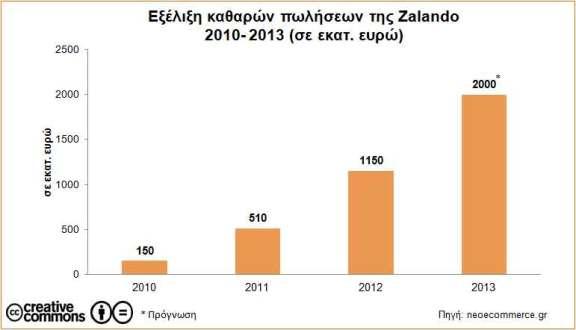 Zalando-Sales-2010_2013