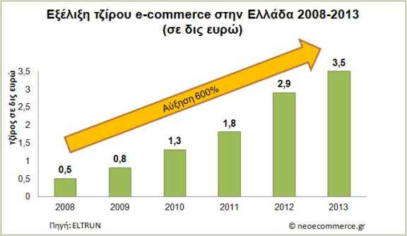 B2C-E-Commerce-Sales-Greece
