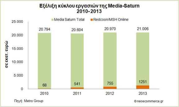 Media-Saturn-Net-Sales-2010