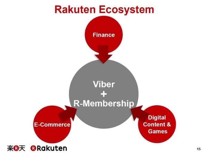 Rakuten-Ecosystem