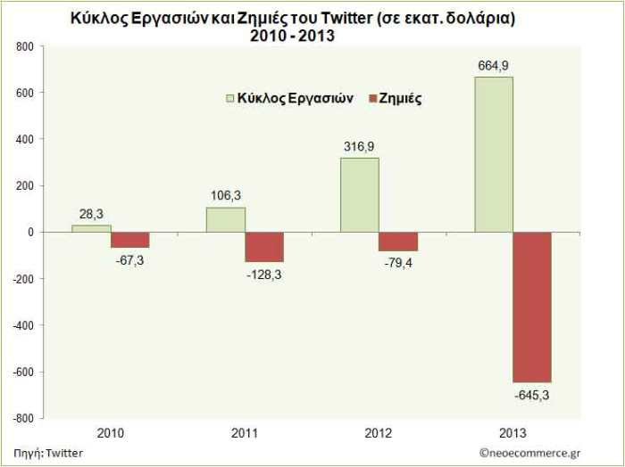 Twitter-Sales-and-Loss-2010