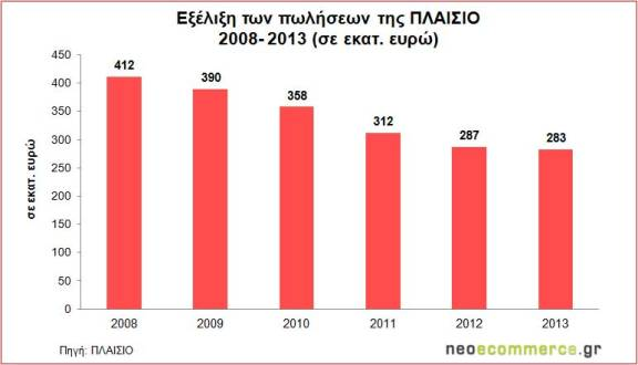 Plaisio_Sales-2008_2013