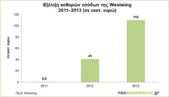 Westwing-Net-Sales-2011-201
