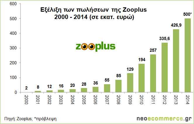 Zooplus_Sales-2000_2014_13