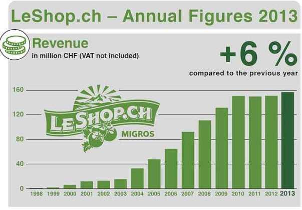 LeShop_Revenue_1998_2013