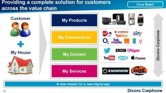 Dixons_Carphone_services