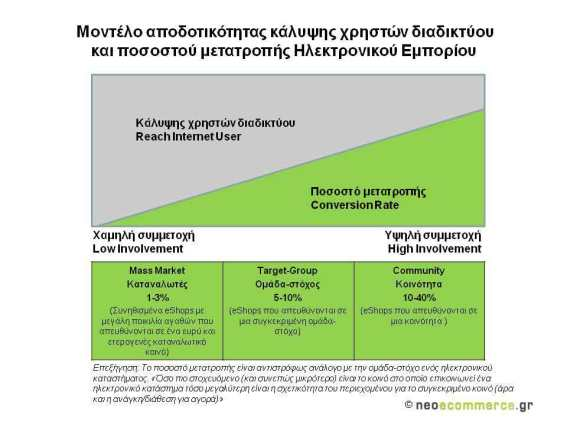 The Efficiency Model of internet user's reach coverage and conversion rate in E-Commerce