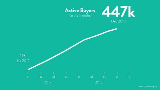 Westwing_Active-Buyers
