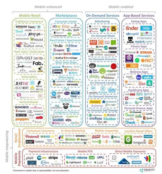 mCommerce-Framework