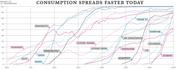adoption rate of new technologies across the century