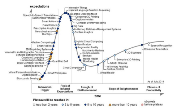Gartner_Hype Cycle for Emerging Technologies 2014