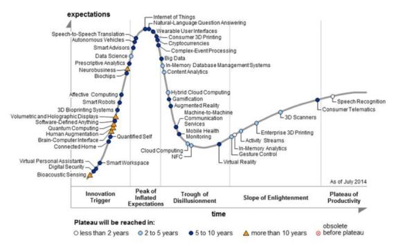 Gartner_Hype Cycle for Emerging Technologies 2014