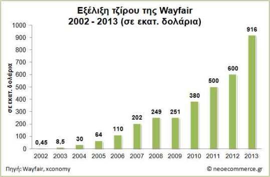 Wayfair-revenues-2002_2013