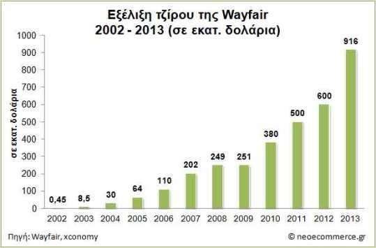 Wayfair-revenues-2002_2013