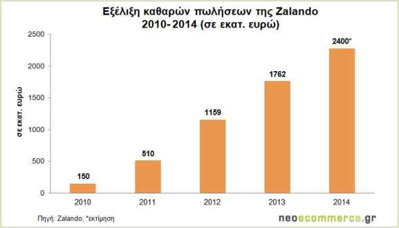 Zalando-Sales-2010_2014