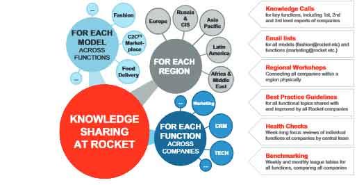 Rocket-Internet_Knowledge-S