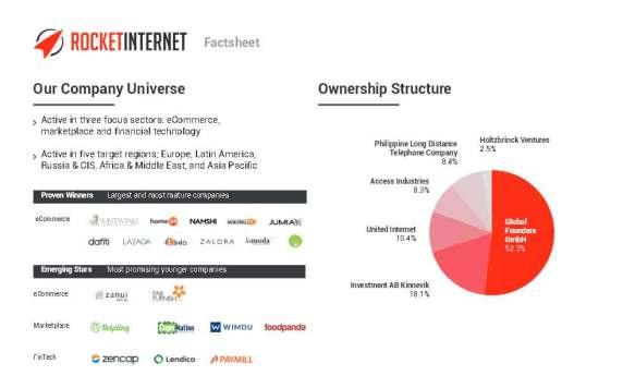 Rocket_Internet-Factsheet