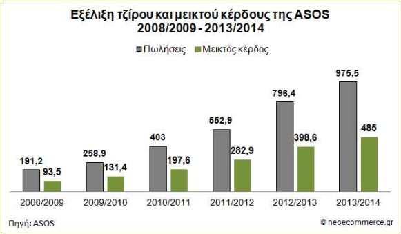 ASOS_Sales_2008_2014