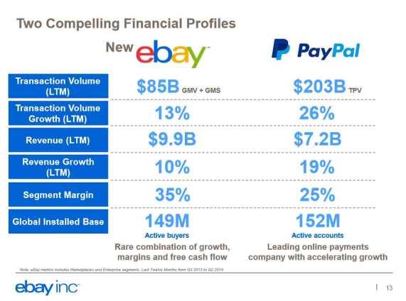 ebay_PayPal_financial