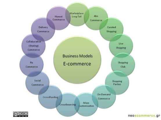Business Models eCommerce
