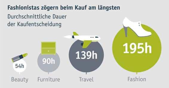 intelliAd_infografik_fashio