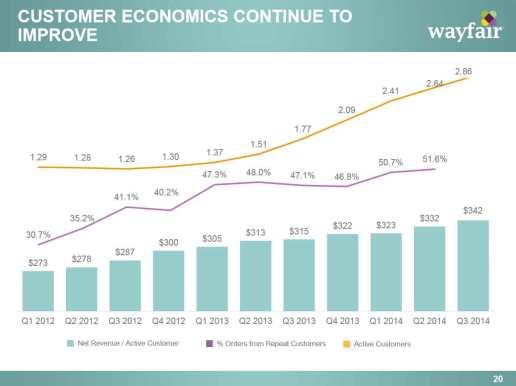 wayfair_customer-economics