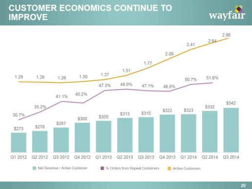 wayfair_customer-economics