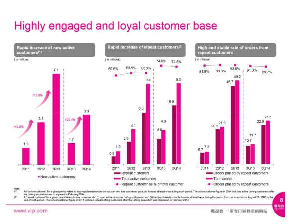 Vipshop-Highly-engaged-and-