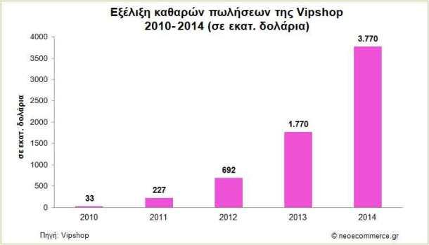 Vipshop-Revenues-2010_2014