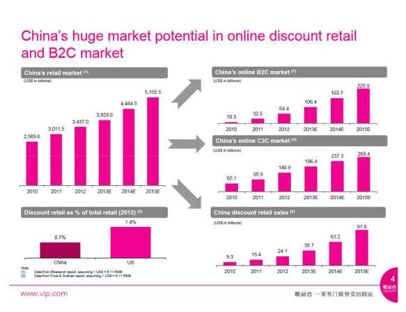 Vipshop_Chinas-huge-market-