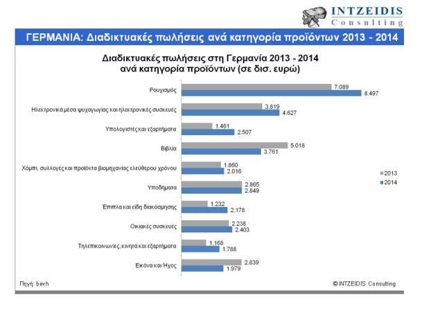 Γερμανία_Διαδικτυακές πωλήσεις ανα κατηγορία προιοντων 2013 -2014
