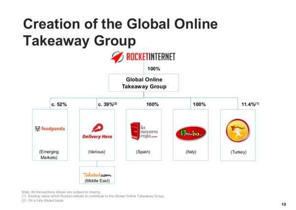 Rocket-Internet_Global-Take