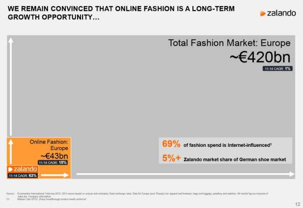 Zalando-European-Fashion-Ma