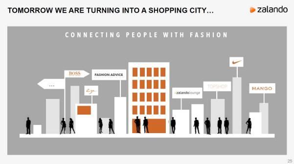 Zappos-Shopping-City