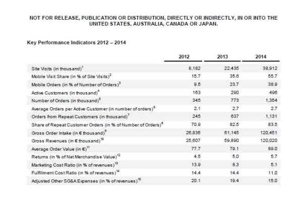 Windeln.de-KPIs-2012-–-2014