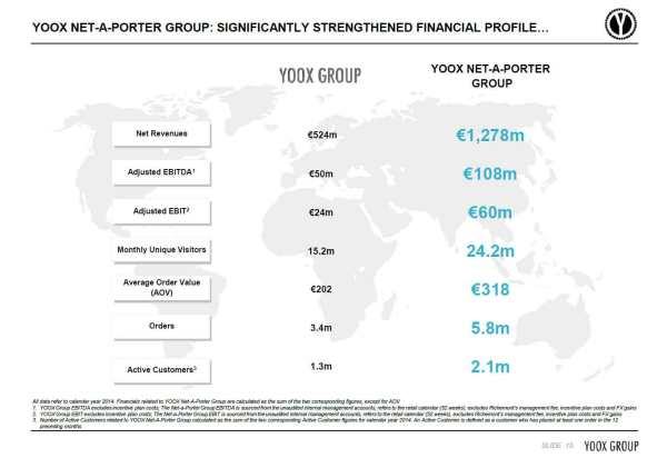 Yoox-Net-A-Porter-Group-Fin
